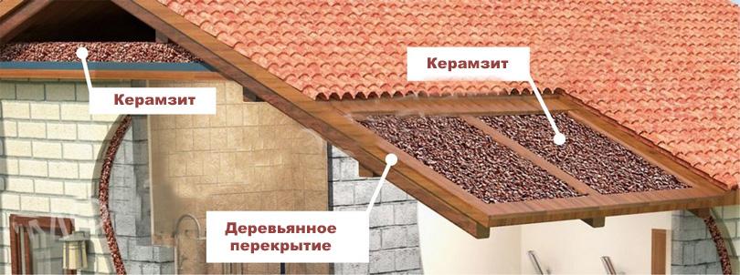 Технология утепления кровли керамзитобетоном алв бетон