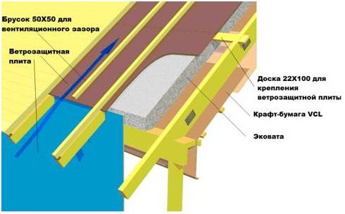 Ватой каменной шумоизоляция потолков