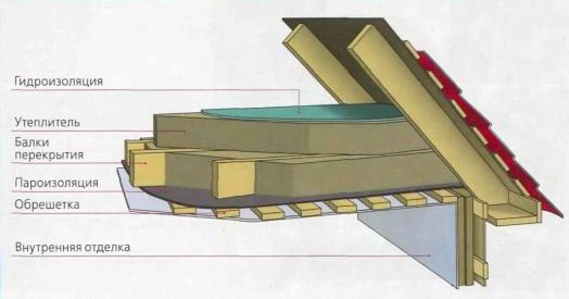 500 гидроизоляция isoflex pu