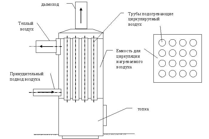 Автономное отопление гаража своими руками фото 749