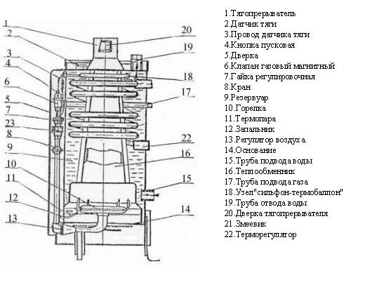 Конструкция теплообменников котлов Паяный теплообменник Funke GPL 7 Сыктывкар