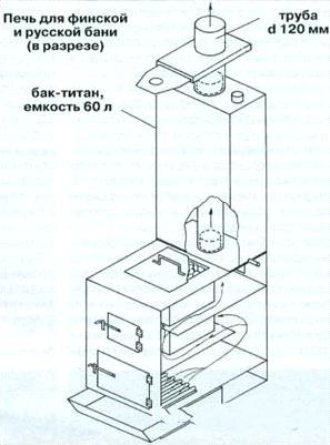Простая индукционная печь своими руками по схеме.