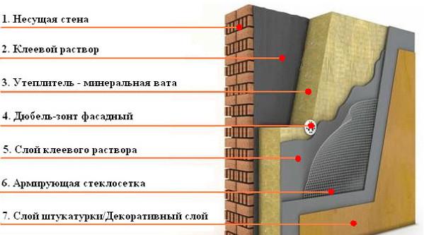 Материалы зданий кровельные