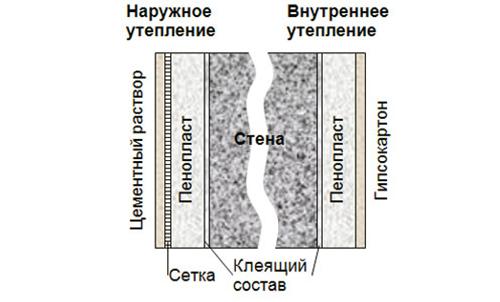 Гидроизоляция для протекающего потолка
