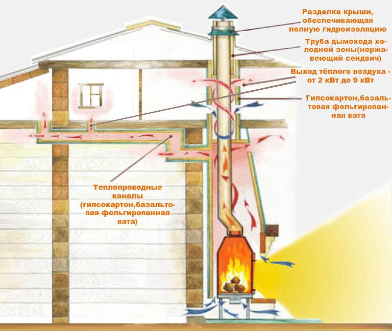 Установка дымохода на камин коаксиальные дымоходы для дизельных котлов китурами