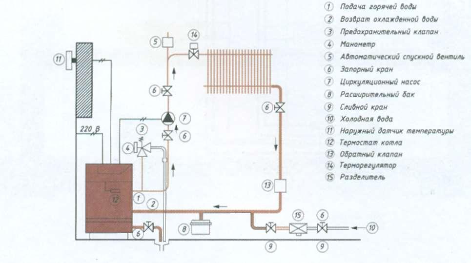 Система отопления одноэтажного частного дома своими руками