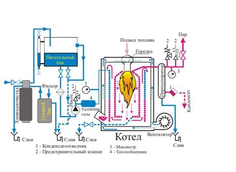 Устройство парового теплообменника Паяный теплообменник HYDAC HEX S722-50 Новотроицк